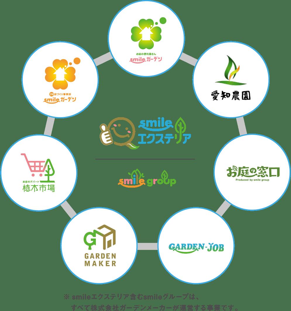 ※smileエクステリア含むsmileグループは、すべて株式会社ガーデンメーカーが運営する事業です。smileガーデン,愛知農園,お庭の窓口,GARDEN JOB,GARDEN MAKER,植木市場