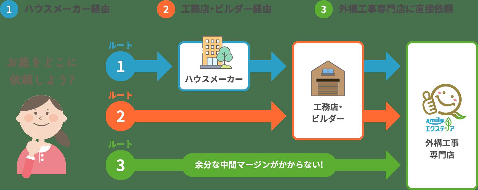 家周りの外構工事を依頼して完成するまでの3つのルート