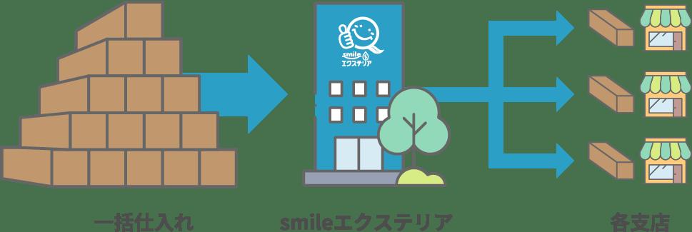 一括仕入れ→smileエクステリア→各支店