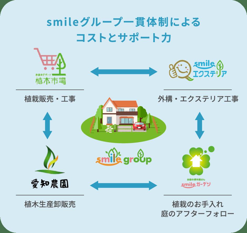 smileグループ一貫体制によるコストとサポート力,植木市場-植栽販売・工事,smileエクステリア-外構・エクステリア工事,愛知農園-植木生産卸販売,smileガーデン植栽のお手入れ庭のアフターフォロー